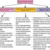 Основні методи лікування хронічного гастриту типу в